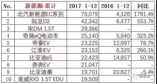 2017年全年销量为2376万辆同增2.1%,朗逸哈弗H6五菱宏光继续...
