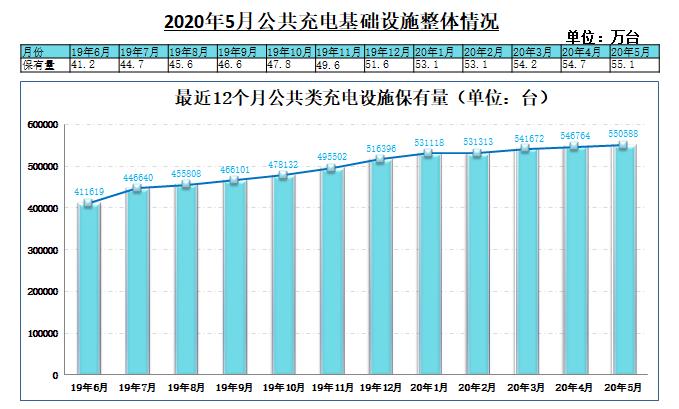 增速依然较低 5月国内新增公共充电桩不足4千台