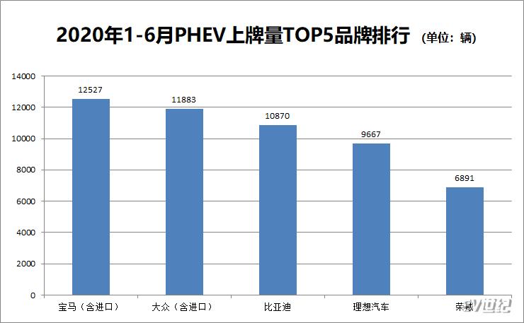 6月PHEV上牌量分析:大众宝马分列冠亚军 理想跌至第五名